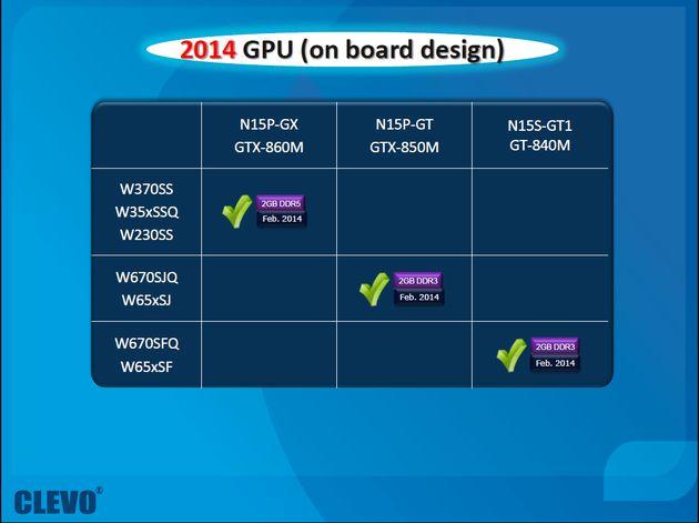 Nvidia GeForce 800M karty graficzne plany laptopy slajd