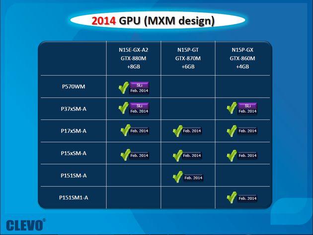 Nvidia GeForce GTX 800M karty graficzne plany laptopy slajd
