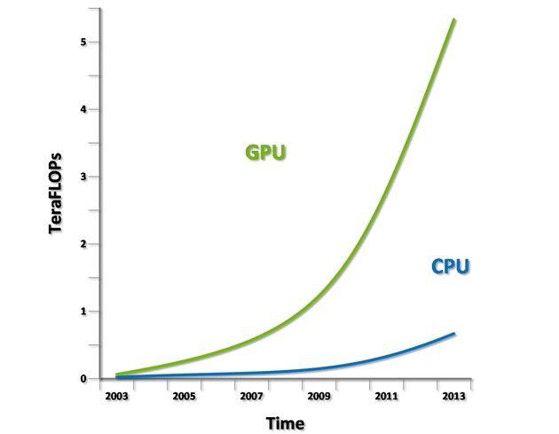 Microsoft DirectX 12 moc obliczeniowa CPU i GPU wykres
