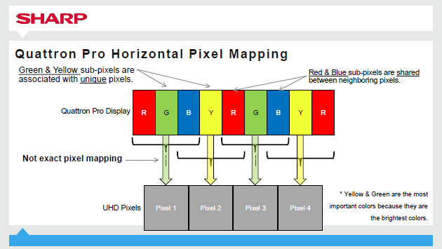Quattron Pro technologia piksele