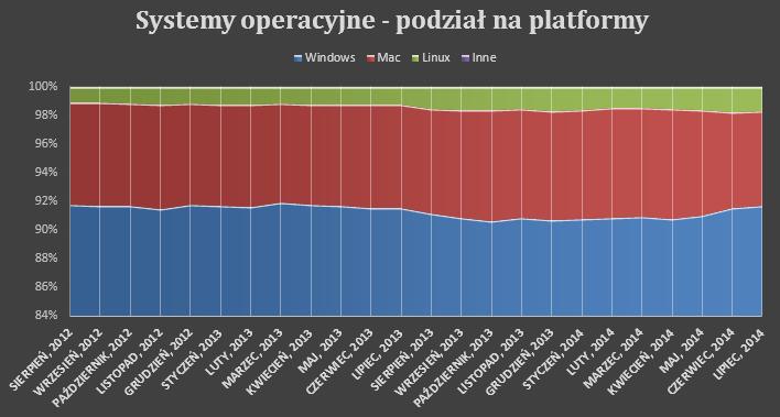 Systemy operacyjne udziały - wszystkie platformy łącznie