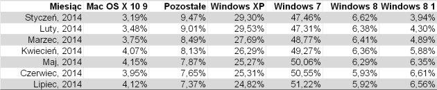 Tabela udział systemów 2014