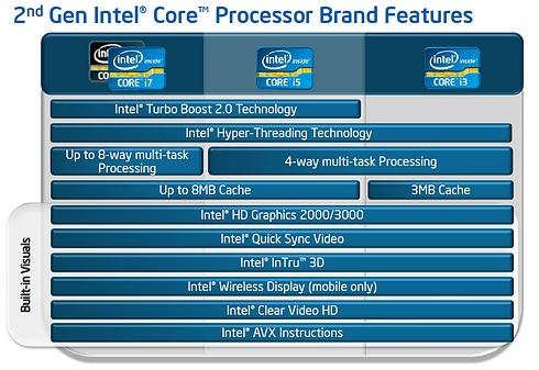 Intel Sandy Bridge premiera procesorów. Podsumowanie