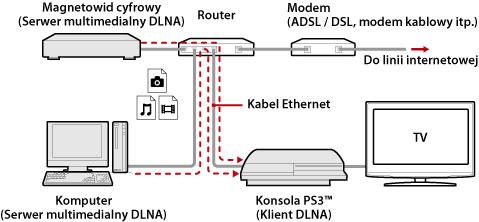 Łącznia z komputerem - DLNA
