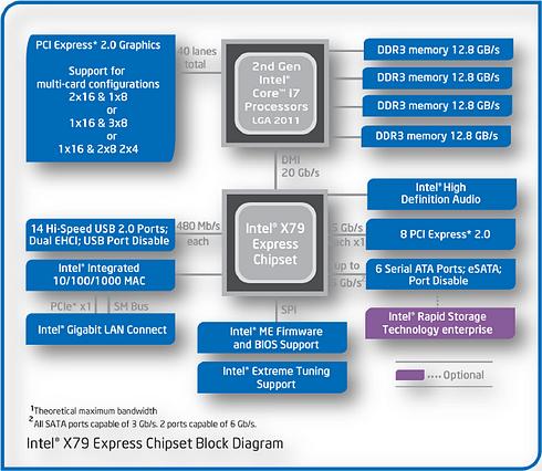 Intel X79 Chipset Diagram