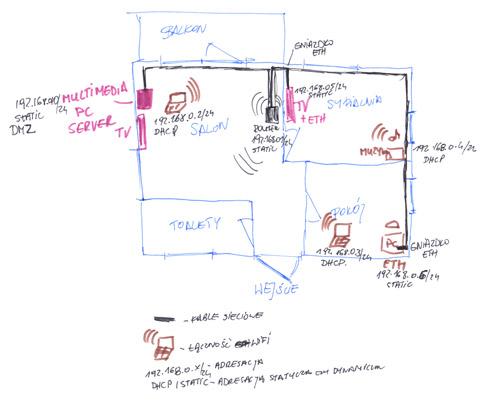 Schemat sieci domowej