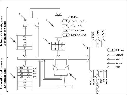 Schemat blokowy mikroprocesora Intel 8086.