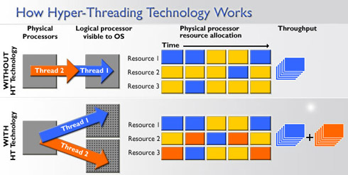 Działanie technologii HyperThreading