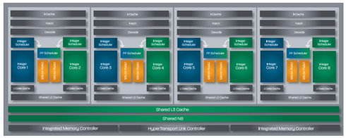 Mikroarchitektura procesora AMD Bulldozer