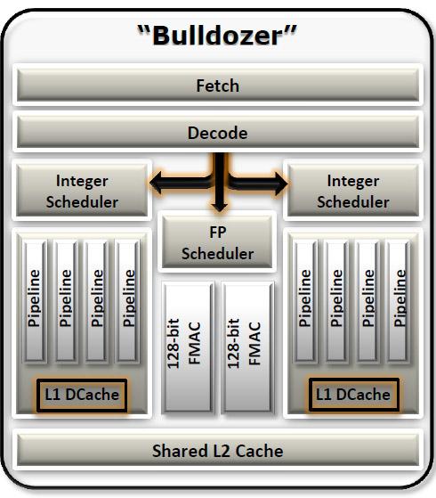 Mikroarchitektura dwurdzeniowego modułu układu AMD Bulldozer
