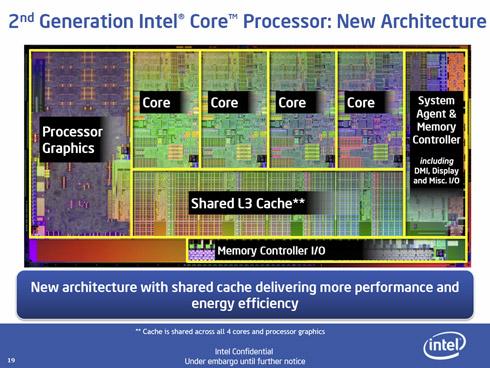 Modułowa mikroarchitektura układu Intel Sandy Bridge