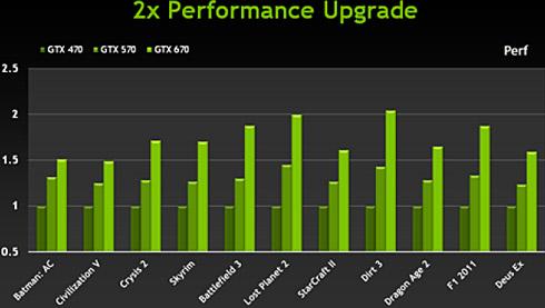 Orientacyjna GeForce GTX 670 na tle poprzedników