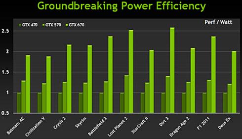 Silny argument układu GTX 670 – relacja wydajności do poboru mocy