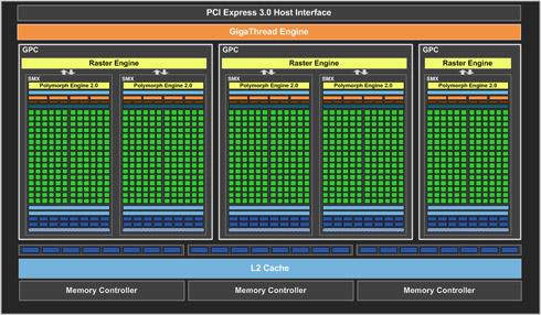 GPU Block