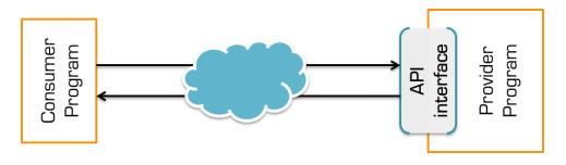API w chmurze