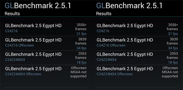 GL Benchmark wyniki