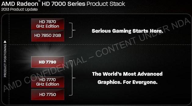 HD 7000 Series
