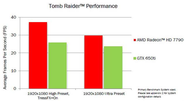Wydajność karty Radeon HD 7790 w Tomb Raider według firmy AMD.
