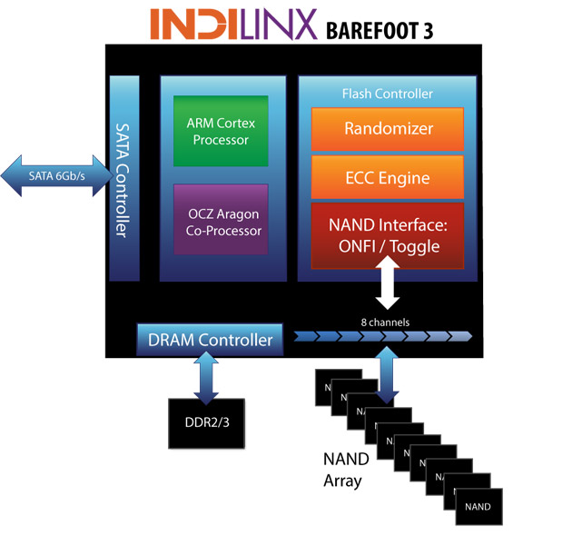 Indilinx Barefoot 3 - OCZ Vector