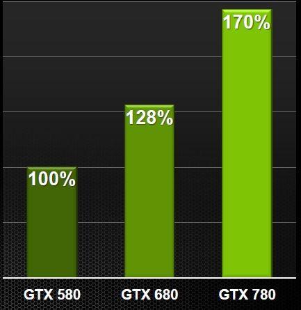 wydajność Nvidia GeForce GTX 780