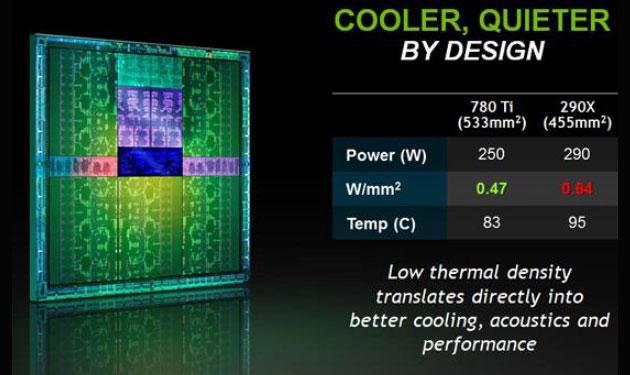 GeForce GTX 780 Ti - porównanie