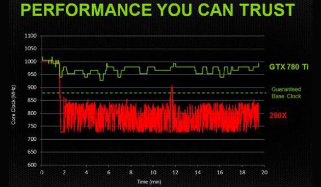 GeForce GTX 780 Ti - wydajność