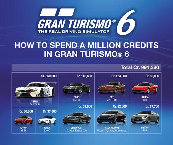 Gran Turismo 6 gra mikrotransakcje