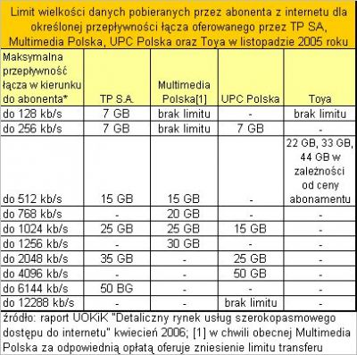 internet limity dawniej operatorzy neostrada tp sa multimedia polska upc toya