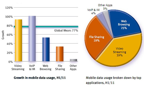 internet limity obciążenie usługi przyczyna wykres