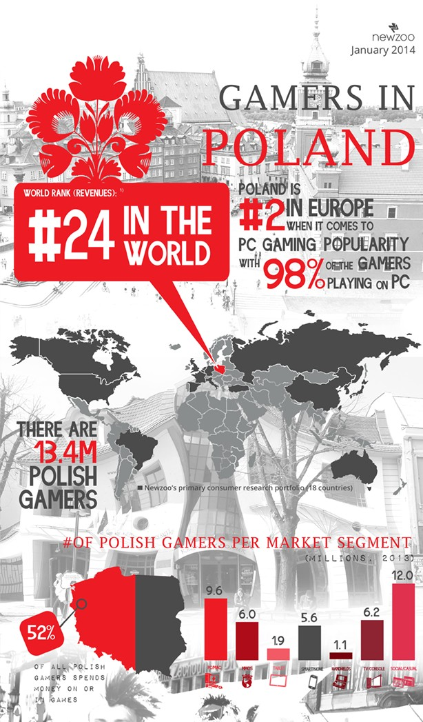 polscy gracze infografika 1