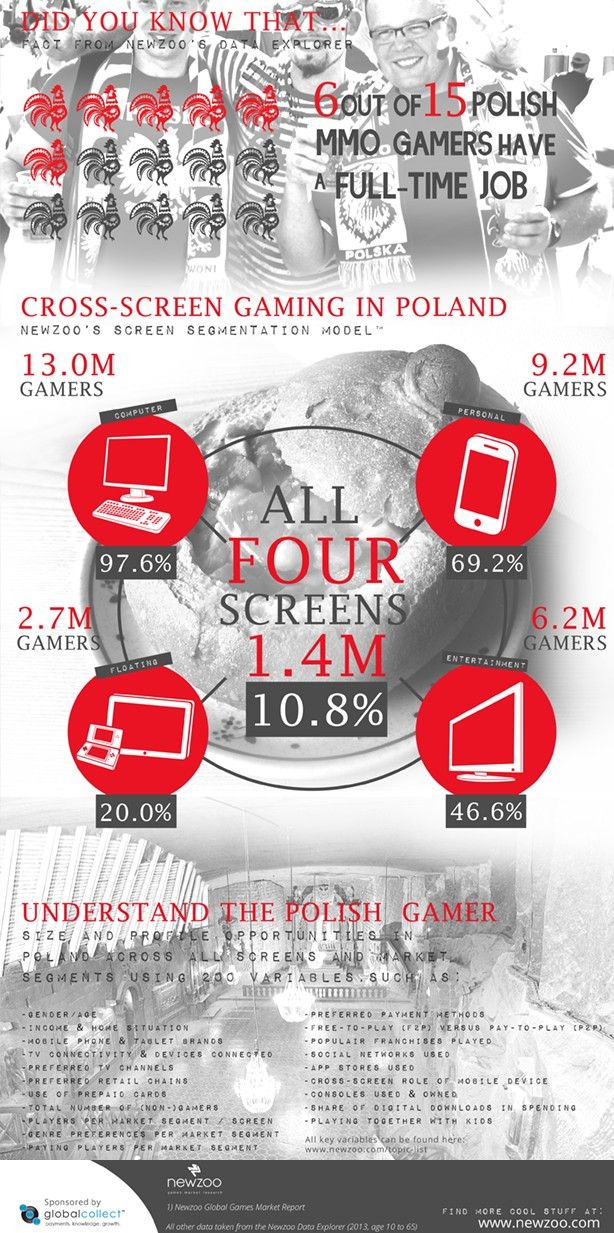 polscy gracze infografika 2