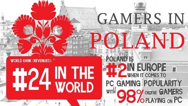 polscy gracze