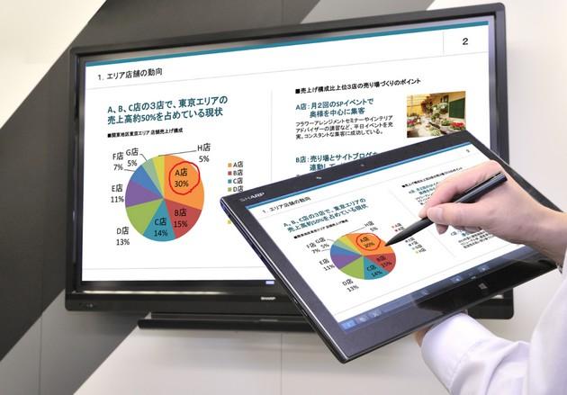 Sharp prezentacja monitor