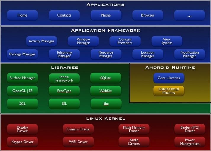 schemat elementów z jakich korzysta Android