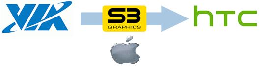 logo via, s3, htc i apple