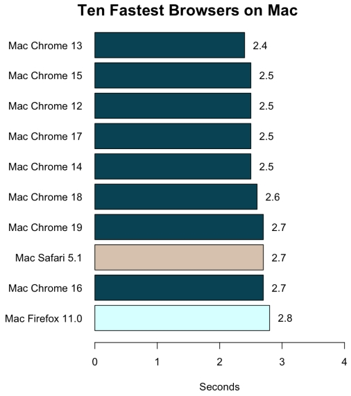10 najszybszych przeglądatek pod systemem Mac Ten fastest browsers on Mac