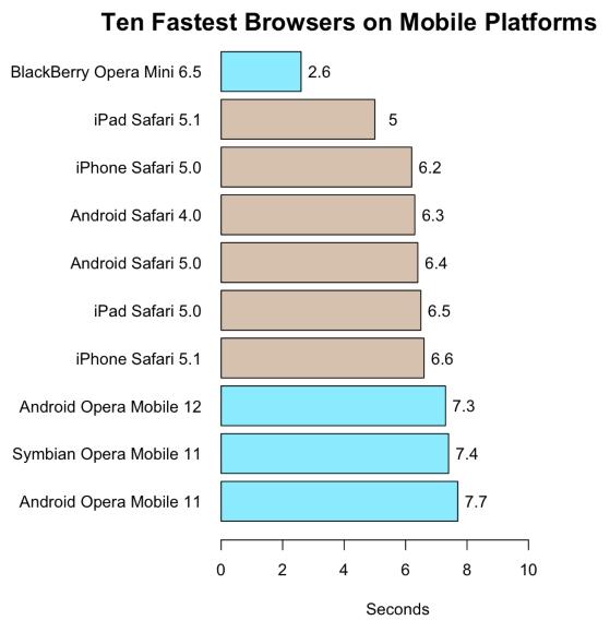 10 najszybszych przeglądarek na platformach mobilnych Ten fastest browsers on mobile platforms