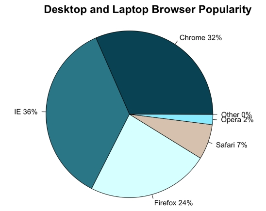 Popularność przeglądarek na komputerach i laptopach Desktop and laptops browser popularity