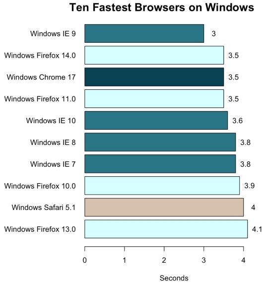 10 najszybszych przeglądarek pod systemem Windows Ten Fastest Browsers on Windows