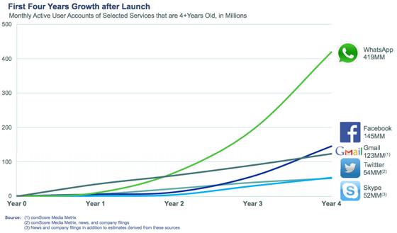 WhatsApp wzrost popularności