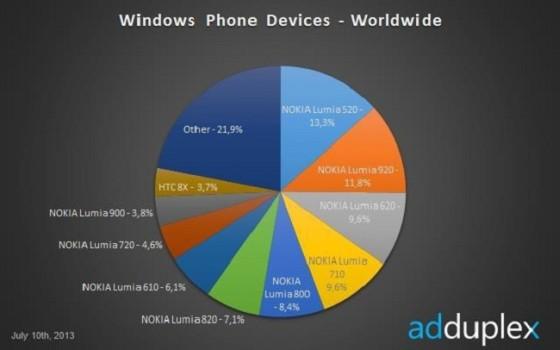 Windows Phone popularność poszczególnych smartfonów