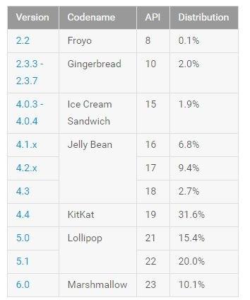 Android statystyki czerwiec 2016