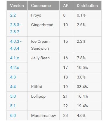 Android statystyki kwiecień