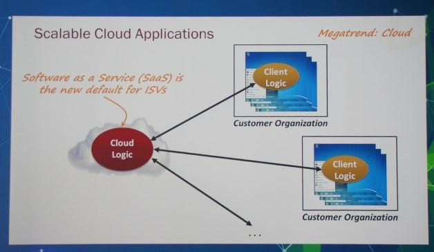Megatrend: Cloud computing. [autor: Marcin Bieńkowski]