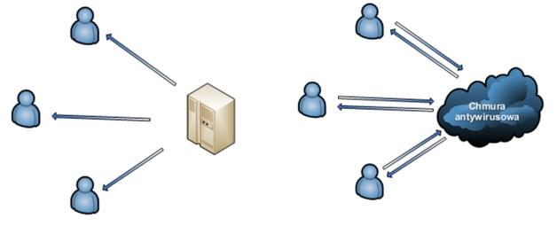 Różnica w komunikacji pomiędzy tradycyjnym antywirusem opartym na stałych aktualizacjach, a rozwiązaniem wykorzystującym chmurę obliczeniową. [źródło Kaspersky Lab]