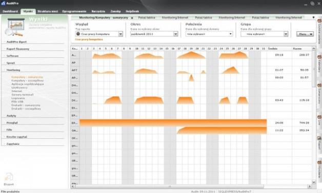 AuditPro: raport prezentujący sumaryczne zestawienie czasu pracy użytkowników przy komputerze za wskazany okres. źródło: AuditPro