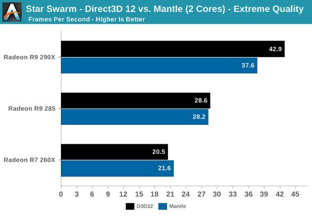 Microsoft DirectX 12: testy wydajności i porównanie do DirecxtX 11 i
