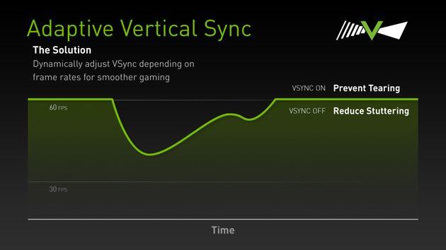 Nvidia Adaptive Vertical Sync - slajd