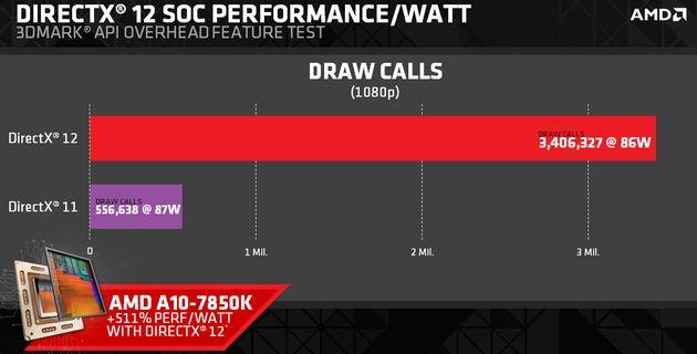 DirectX 12: rozwiązania technologiczne, wzrost wydajności i zgodne