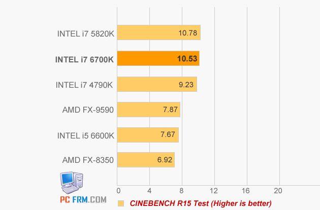 Intel Core i5-6600K i Core i7-6700K wydajnośc Cinebench R11.5